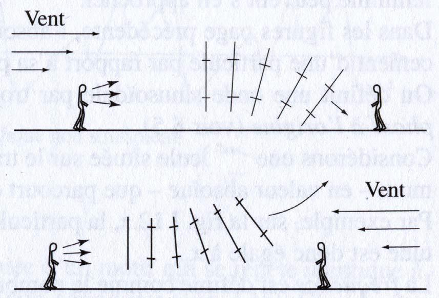 Propagation du son en fonction du vent