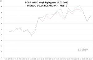 sonic anemo dzp vs. davis anemo bora wind_high_last
