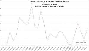 sonic anemo dzp vs. davis average_high_last