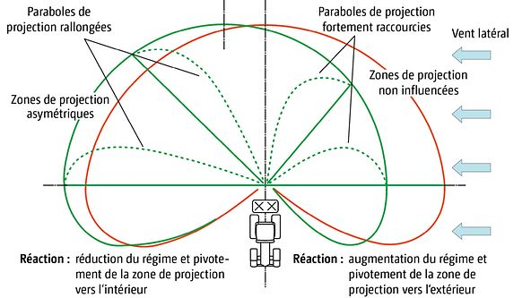 agriculture de precision par le vent