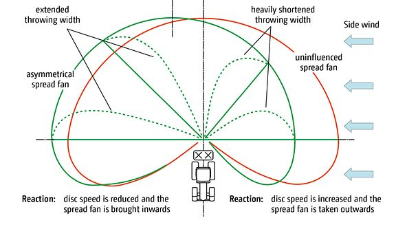 Amazone.de wind measurement technology